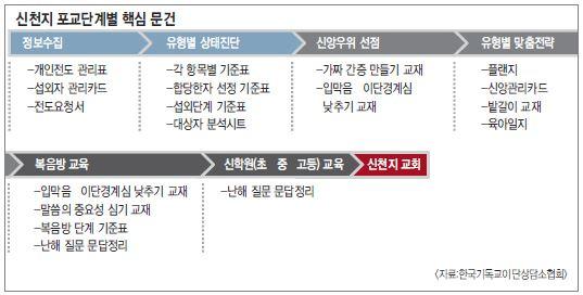 신천지포교전략.JPG